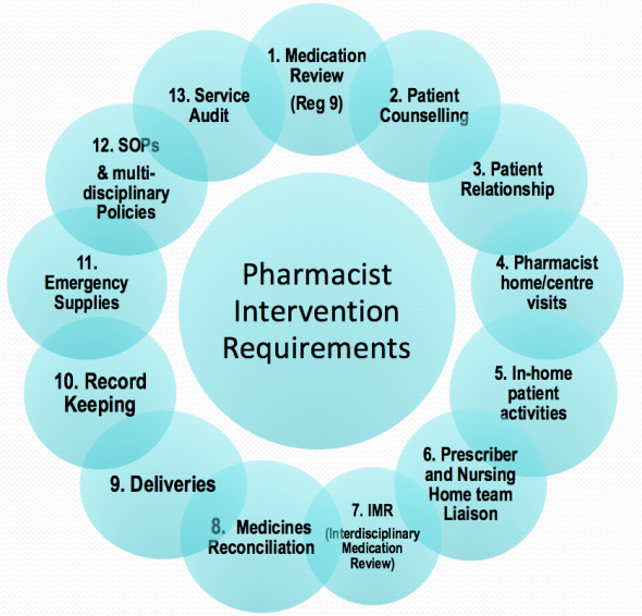 Less than half of pharmacists are carrying out required medication reviews for their Care Home patients, Regulator in Ireland finds – Pharmapod can help.
